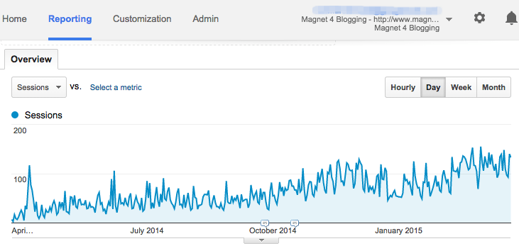 First Year Of Blogging Traffic Stats
