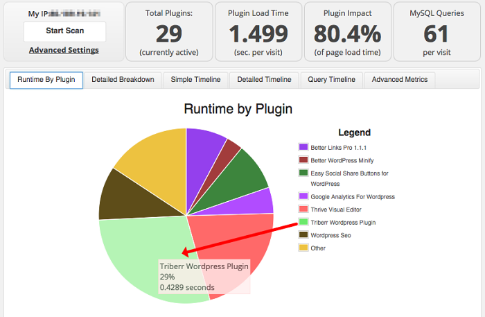 How Many Plugins Should You Have In Your WordPress Blog?