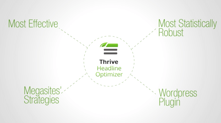 Thrive Headline Optimizer Plugin Review (1)