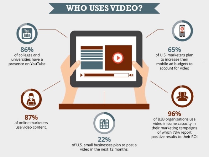 Video Boost Conversions