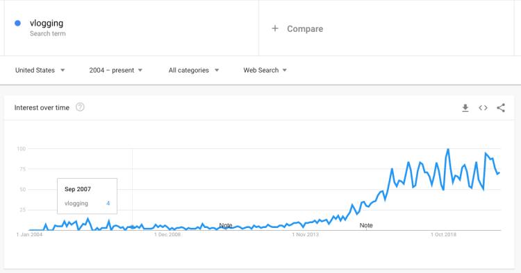 vlogging trends 2020
