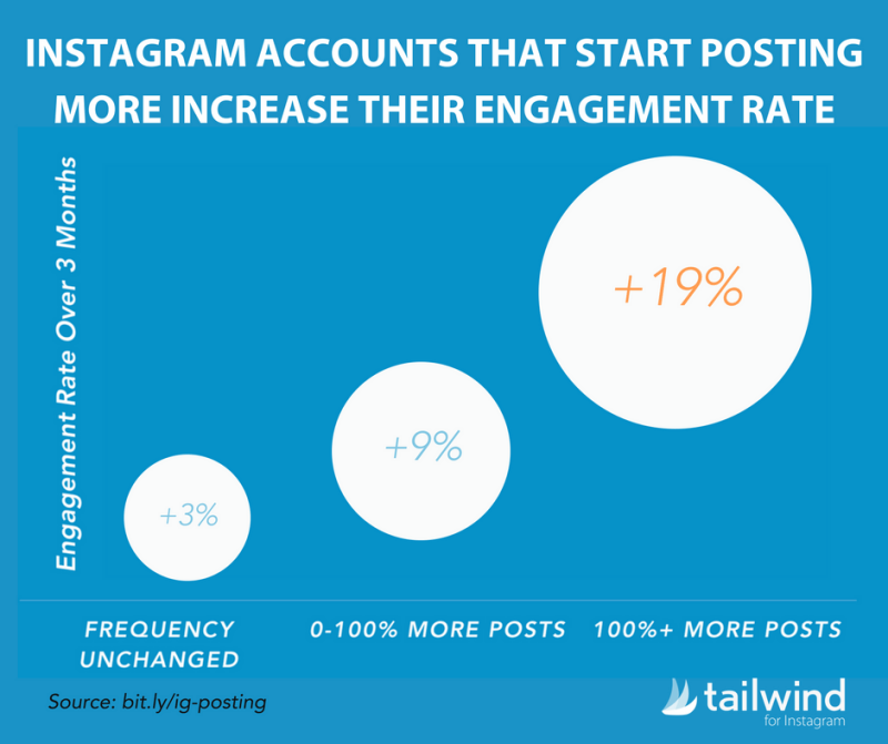 instagram posting per day