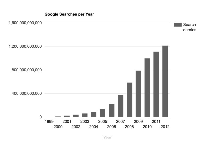 google indexing speed