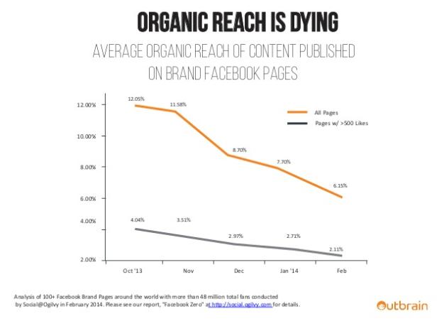 fb organic growth