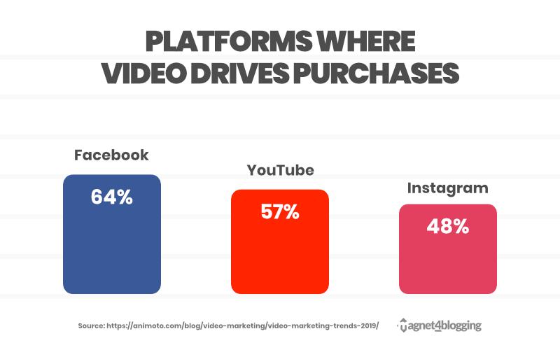 video social graph