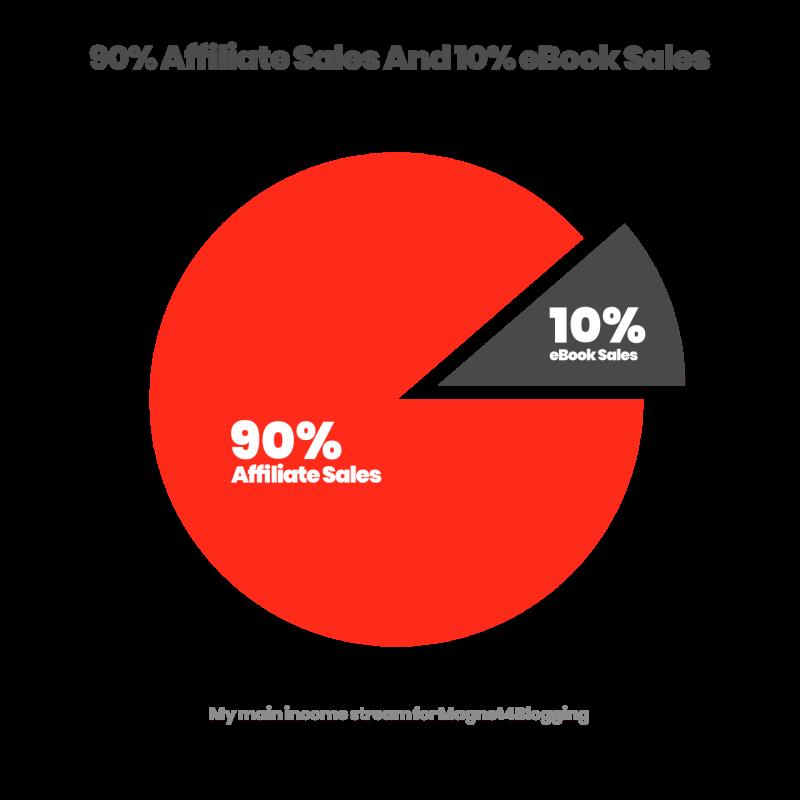 affiliate vs ebook sales